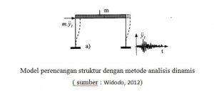 4 300x144 - Metode Analisis Struktur Terhadap Beban Gempa