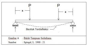 placeholder2 - Mekanika Lentur pada Balok